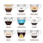 Coffee types