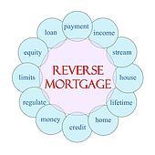 Reverse Mortgage Circular Word Concept