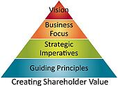 Shareholder value business diagram