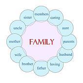 Family Circular Word Concept