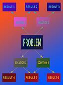 Problem - solution - result