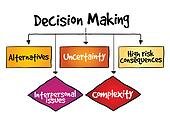 Decision making flow chart process
