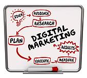 Digital Marketing Diagram Workflow Advertising Plan Campaign Execution