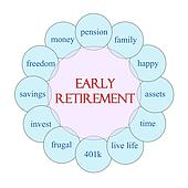 Early Retirement Circular Word Concept