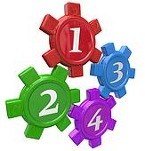 Four Gears Steps Procedure Process 4 Principles Elements Numbers