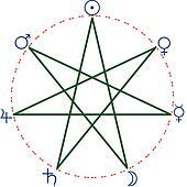 Weekday heptagram