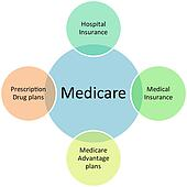 Medicare business diagram