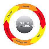 Public Speaking Word Circles Concept
