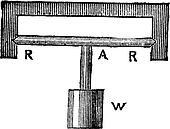 Horizontal Pendulum, vintage engraving