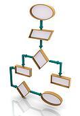 3d program flow chart