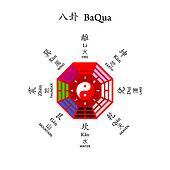 Eight diagrams BaQua