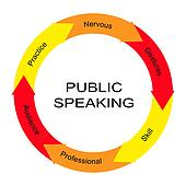 Public Speaking Word Circle Concept
