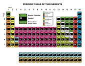 Periodic table white