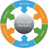 Skilled Trades Word Circles Concept