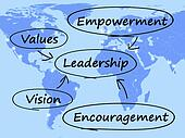 Leadership Diagram Shows Vision Values Empowerment and Encouragement