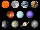 Solar System with Name