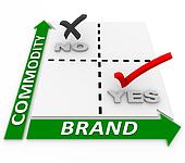 Brand Vs Commodity Matrix Branding Beats Price Comparison