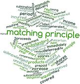 Word cloud for Matching principle