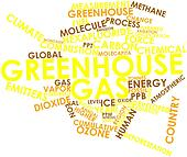 Word cloud for Greenhouse gas