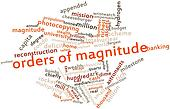 Word cloud for Orders of magnitude