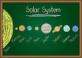 Solar System on chalkboard on chalkboard