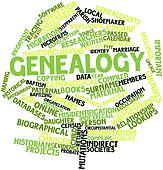 Word cloud for Genealogy