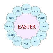 Easter Circular Word Concept