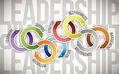 leadership skill concept diagram