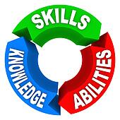 Skills Knowledge Ability Criteria Job Candidate Interview
