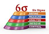 Process improvement - six sigma