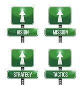 vision, mission, strategy and tactic road sign