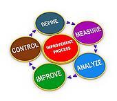 3d improvement process cycle