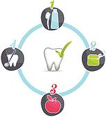 Healthy teeth tips