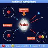 Reaction two Hydrogen atoms