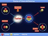 Reaction of Tritium with Deuterium