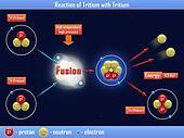 Reaction of Tritium with Tritium