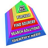 Buying Process Procedure Steps Purchasing Workflow Pyramid